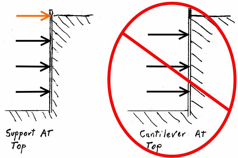 Pecks apparent pressure envelop - Earth retention engineering - Eng-Tips