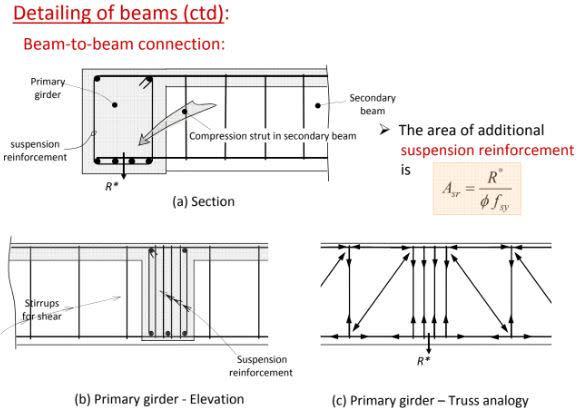 RC beam to beam connection - hanging reinforcement