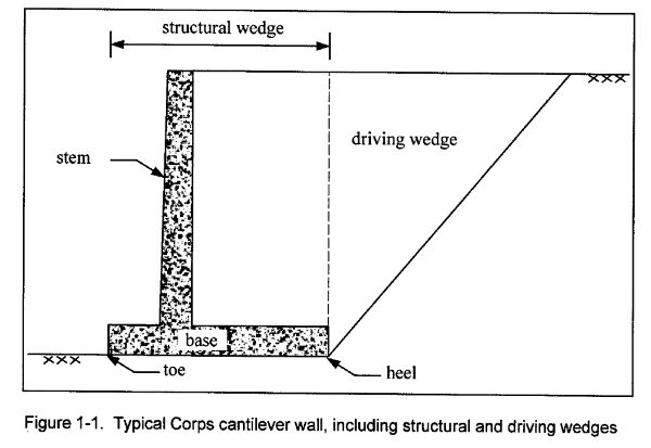 Guidance For The Design Of A Reinforced Concrete Retaining