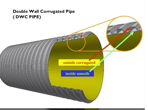 Pressure Design Basis - Corrugated HDPE Pipe - Pipelines