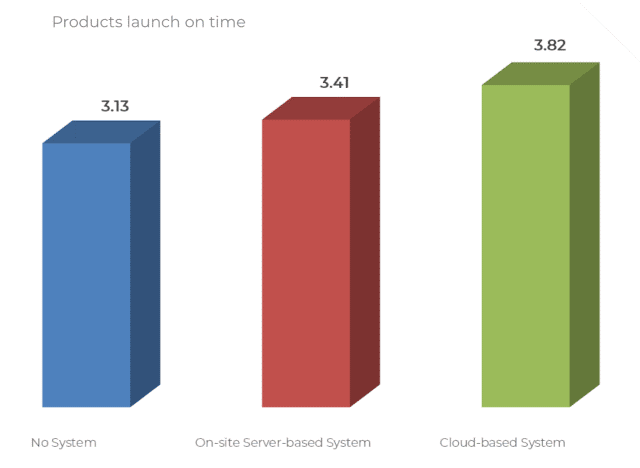 Die drei großen Vorteile des Einsatzes von cloud-basierten Produktentwicklungs-Tools