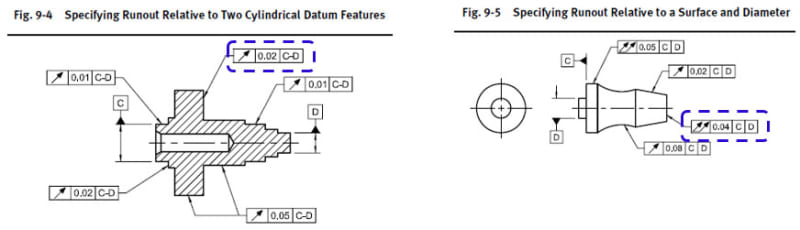 Difference Between Axial Total Runout And Perpendicularity