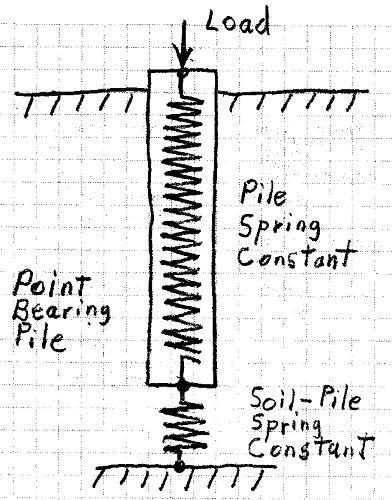 Pile Group - Pile Spring Stiffness - Foundation engineering