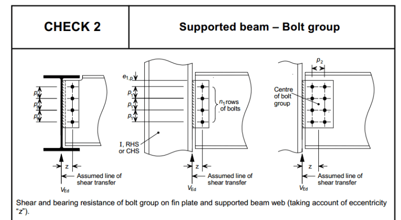 design of fin plate connection as per Eurocodes - Structural