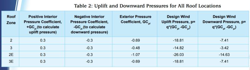 Design Wind Pressure sign (+/-) convention using Coefficients GCpf