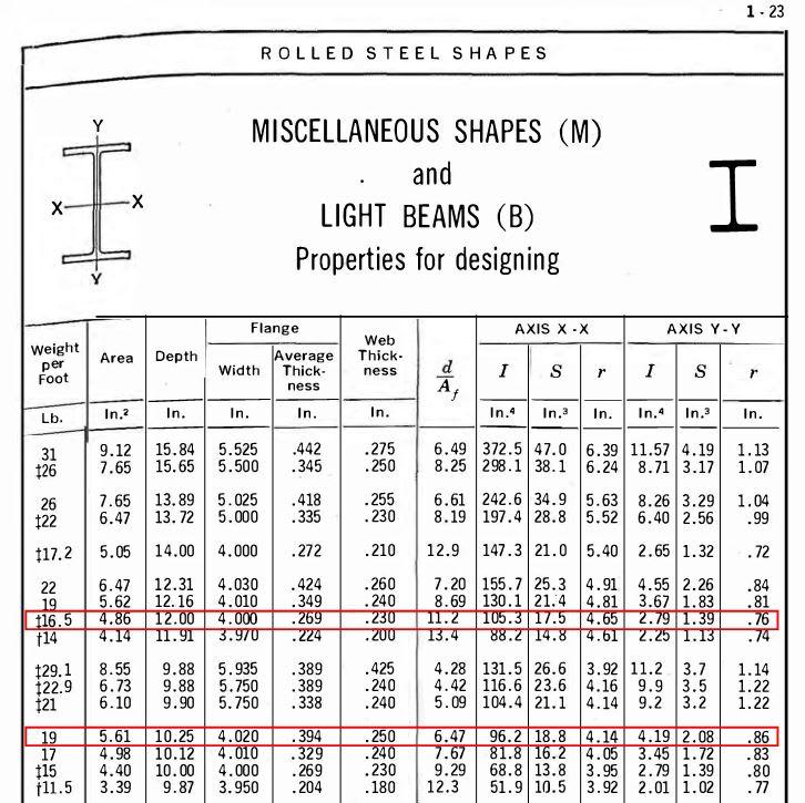 Historical Steel Shapes - Demolition & Renovation ...