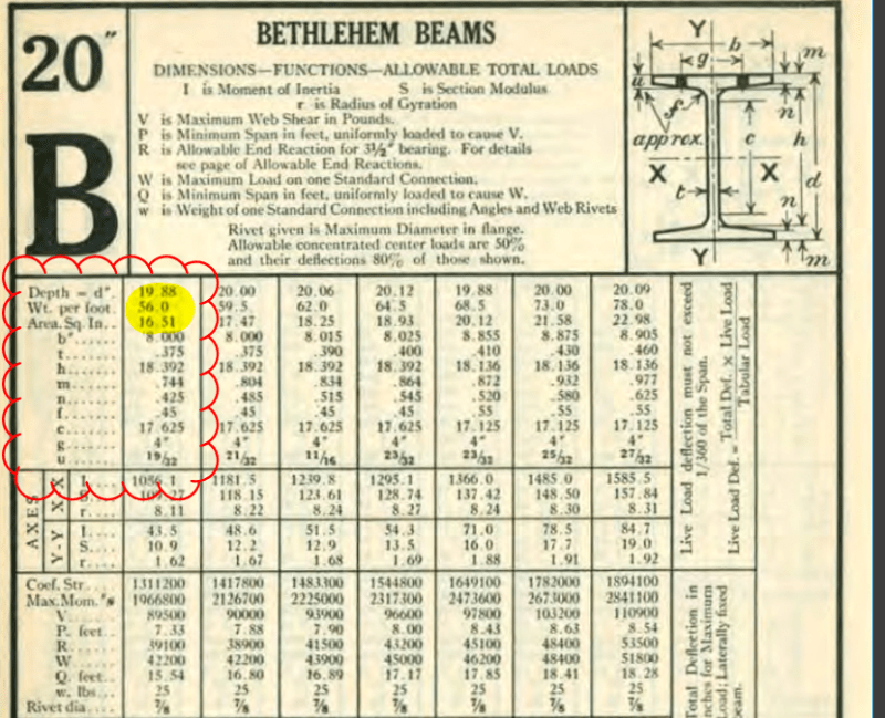 Old Beam Size 20 I 56 Structural Engineering General