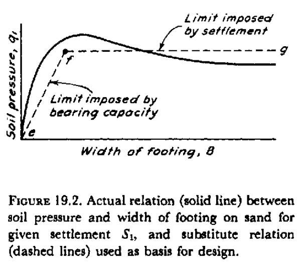 Mat slab vs  typical shallow foundation allowable bearing