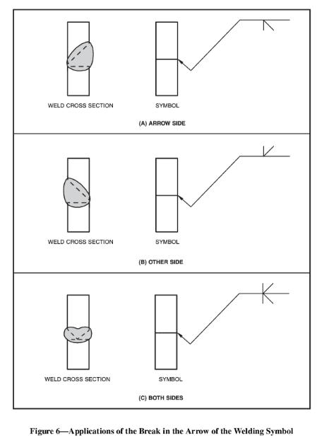 Kink in weld symbol leader - Welding, Bonding & Fastener ...