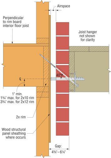 Deck Ledger at Brick Veneer - Structural engineering general