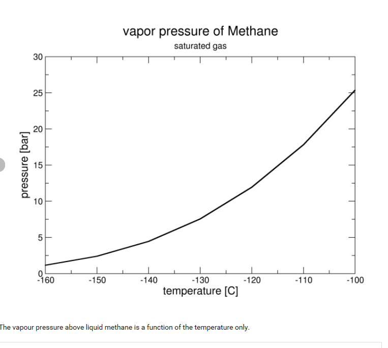 re: lng vapor pressure