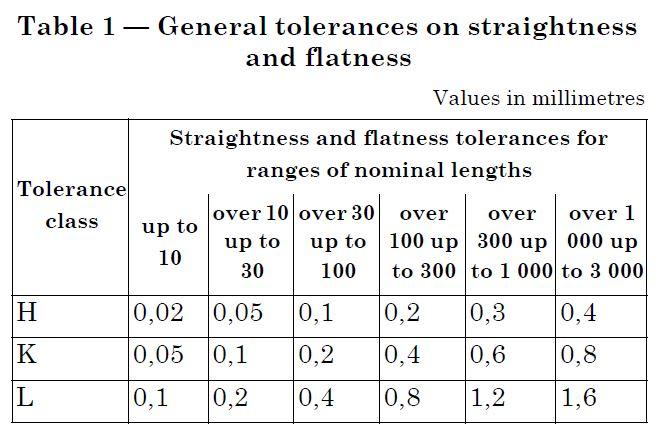 iso 2768 mk tolerances table