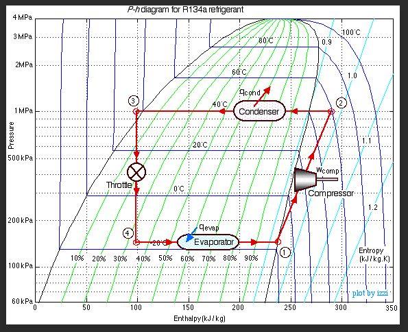 Refrigerant Flash In P-h Diagram - Heat Transfer  U0026 Thermodynamics Engineering
