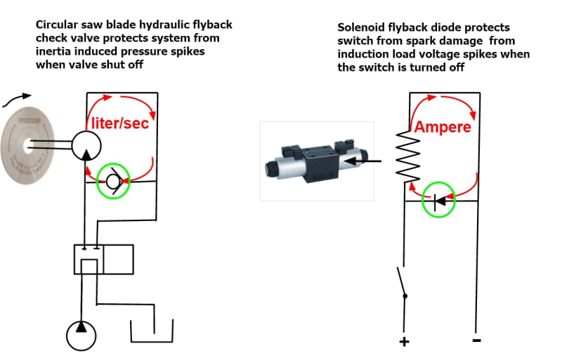 Fire torch warning    Pressure created by resistance to flow