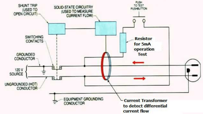How to test GFCI plug? - Electric power & transmission