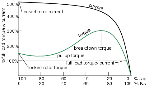 Vfds And Slip Frequency  A Question For The Gurus