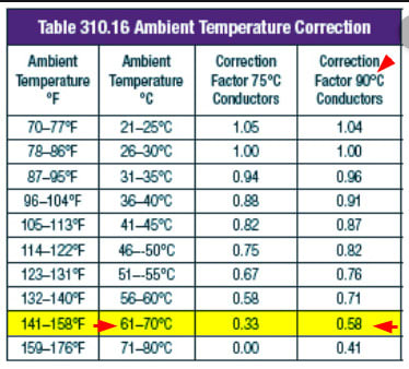 Affect Of Ambient Temperature On Current Capacity Of Wires