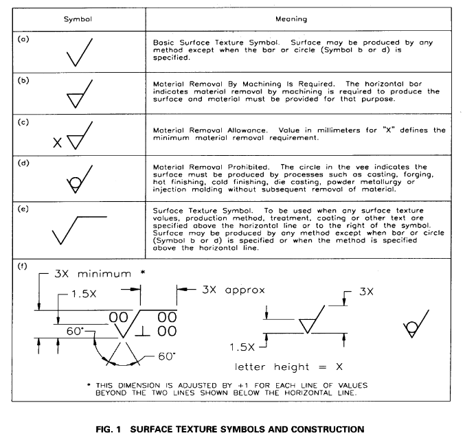 Surface roughness symbol (in drawings) - Mechanical engineering general  discussion - Eng-TipsEng-Tips