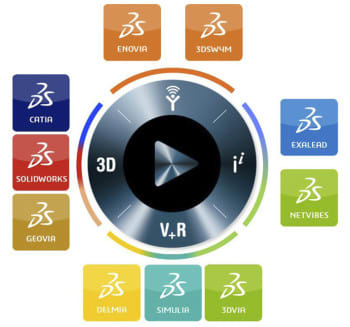 Platforms like the 3DEXPERIENCE integrates simulations with many non-CAE tools within the Dassault Systèmes Library. This, and third-party integration, will become more important as the potential for interesting interactions between technologies grows. (Image courtesy of Dassault Systèmes).