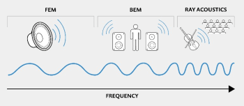 Figure 6. Combining BEM, FEA and ray acoustics allows engineers to simulate a large range of audio setups. (Image courtesy of COMSOL.)