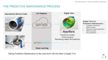 Altair's representations of the digital twin. The internal digital twin sees Carriots and Carriots Analytics connecting data back to the concept, development and validation stage of product design. The customer linked digital twin feeds data back to the user to make important decisions such as maintenance scheduling. (Image courtesy of Altair.)