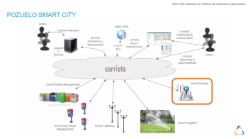 Using Carriots, Pozuelo city officials have created an IoT smart city. (Image courtesy of Altair.)