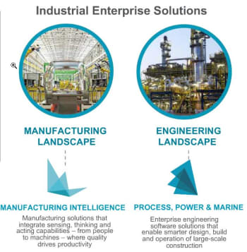 Overview of Hexagon's Industrial Enterprise Solutions. (Image courtesy of Hexagon.)