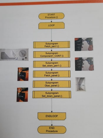 Flowchart showing structure of a procedure which calls several subprograms.