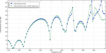 Figure 1. Comparison of transmission loss results from an automotive muffler using finite element analysis (blue) and a model reduced using modal analysis with 20 eigenmodes. (Image courtesy of COMSOL.)