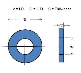 Inner and Outer Dimensions and Thickness are the three common dimensions of a typical washer to be measured. (Image courtesy of New Process Fibre.)