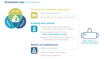 The Embodied Labs Framework has three stages: Prepare, Embody, Reflect. (Image courtesy of Embodied Labs.)