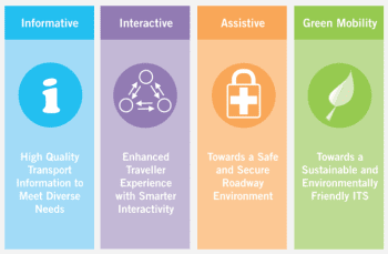 Four areas of innovation that SmartMobility 2030 aims to address. (Image courtesy of LTA.)