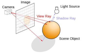 Illustration of ray tracing. (Image courtesy of Wikipedia user Henrik.)