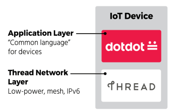 With a common IoT language, all connected devices can talk to each other. (Image courtesy of Zigbee Alliance.)