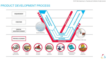 Altair is focused on providing simulation software that guides product development and life cycle. (Image courtesy of Altair.)