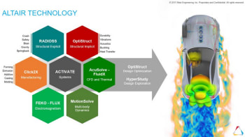 Using simulation to drive innovation throughout the development cycle requires portfolio breadth. (Image courtesy of Altair.)