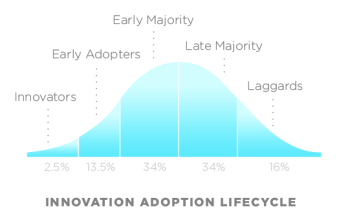 Technology adoption curve sheds light on survey data suggesting a ramp-up in IoT adoption. (Image courtesy of Wikipedia.)