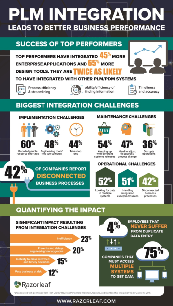 An infographic detailing the benefits of PLM integration. (Image courtesy of Razorleaf.)