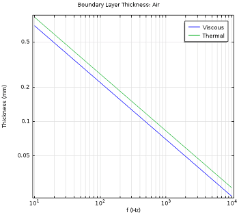 Figure 3. Viscous and thermal boundary lager thickness based on a sound signal's frequency. The boundary layer is inversely proportional to the square root of the analysis frequency. (image courtesy of COMSOL).