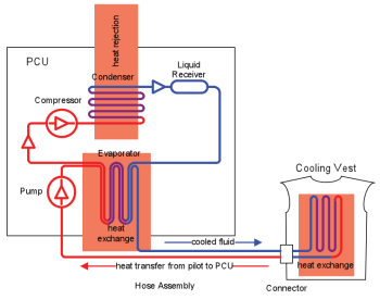 Figure 1 Process diagram of the personal chiller unit. (Image courtesy of Altair solidThinking.)