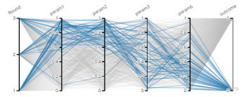 Parallel coordinate chart (top left) shows multiple lines crossing multiple axes. Each line is a scenario in your DoE and each axis represents a parameter value or result. This tool can quickly determine where results are concentrated, correlations and which scenarios don't meet the engineer's criteria. (Image courtesy of ESI Group.)