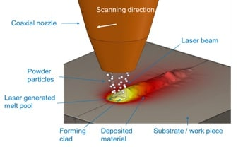 Simulation of a laser direct metal deposition (LDMD) 3D printer. (image courtesy of ESI Group.)