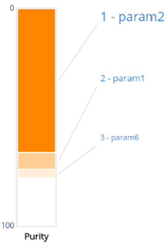 "Based on this Column Importance chart, ""param2"" is the parameter of greatest importance to the purity of the final product. Param1 is the next most important followed by param6. Any other parameter doesn't have a meaningful effect on the product purity. These parameters can now safely be ignored in future optimization calculations to save computational time. (Image courtesy of ESI Group.)"