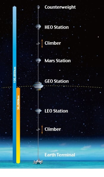 Artist rendering of Space Elevator. (Image courtesy of Japan Space Elevator Association.)