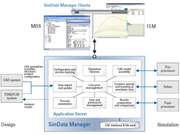 SimData Manager data repository gives engineers the ability to see synergies throughout multiple disciplines. (Image courtesy of Altair and PDTec.)