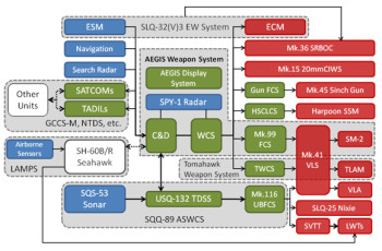 An outline of the numerous systems tied into the ACS. (Image Courtesy of Wikipedia)