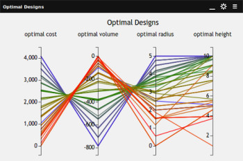 Plot scores the performance of each optimization iteration against design criteria. The idea is to simplify the identification of an optimal design. Plot will automatically update with each iteration of the optimization. (Image courtesy of DATADVANCE.)