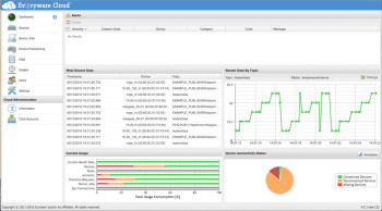 Kapua's web-based administration console. (Image courtesy of Eclipse.)
