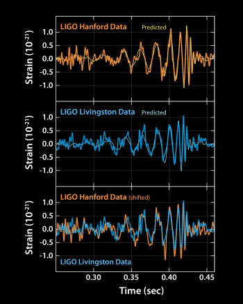 The signals of gravitational waves detected by the LIGO observatories. The two top plots show data received at Livingston and Hanford, along with the predicted shapes for the waveform according to general relativity. The bottom plot compares data from both detectors—Hanford's data have been inverted for comparison, due to the two detectors' difference in orientation. (Image courtesy of LIGO Laboratory.)
