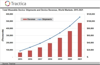 Market sales of wearable IoT devices matches the optimism consumers have with other IoT devices. (Image courtesy of Tractica.)